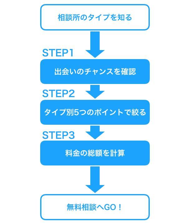 いい結婚相談所を選ぶ3つのステップ