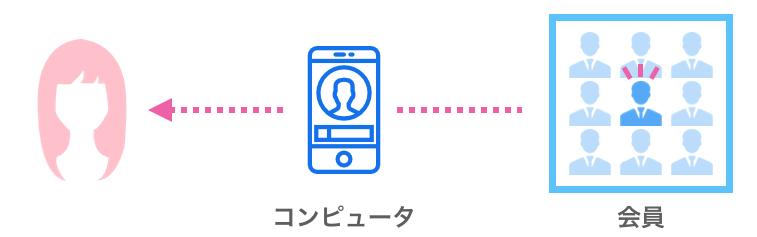 データマッチング型相談所のイメージ