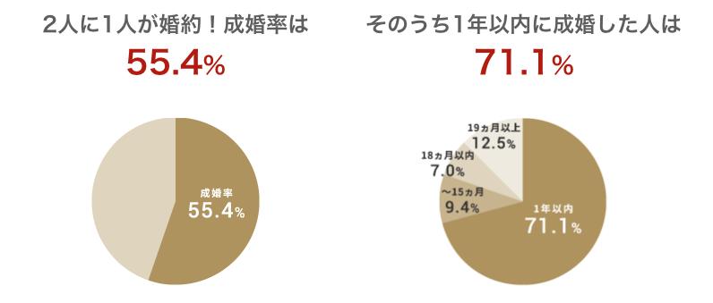 IBJメンバーズの成婚率