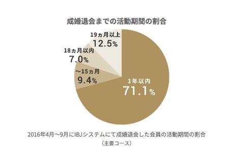 IBJメンバーズ「成婚退会までの活動期間の割合」