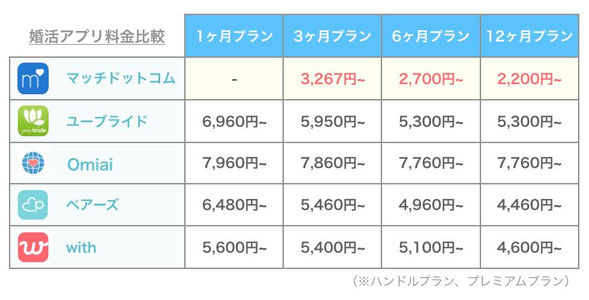 マッチドットコムと他のアプリの料金比較
