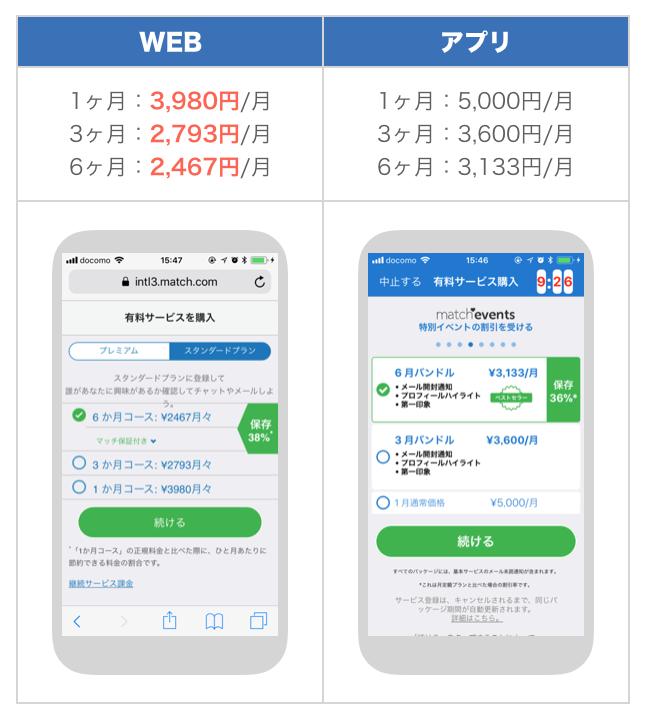 マッチドットコムのWEB版・アプリ版別料金
