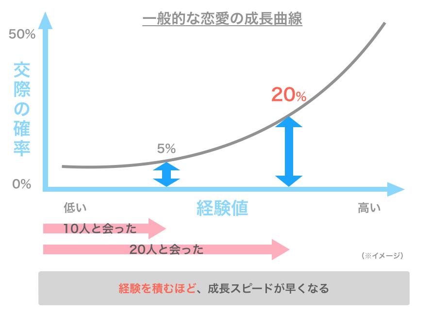 一般的な恋愛の成長曲線