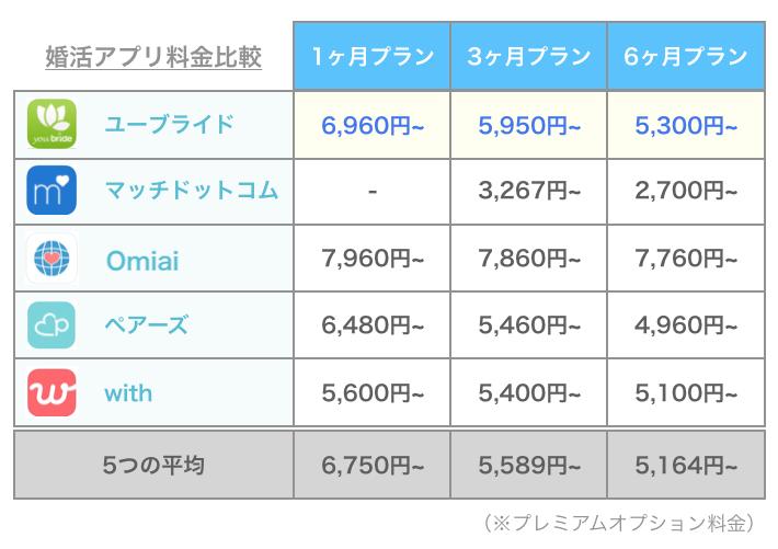 ユーブライドと他アプリの料金比較