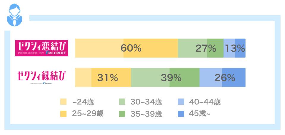 ゼクシィ恋結び・縁結びの男性会員データ