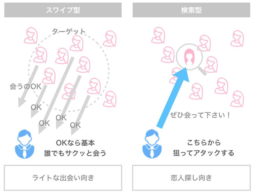 マッチングアプリのスワイプ型・検索型