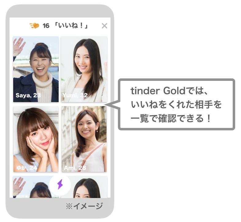 Tinder Goldの機能