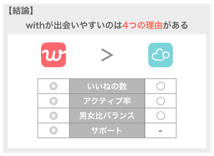 withが出会いやすい理由