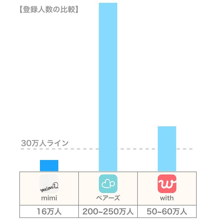 mimiと他アプリの会員数比較