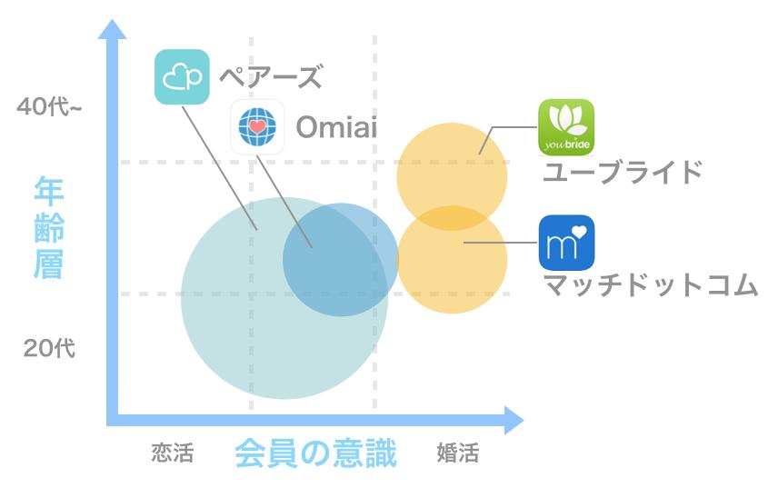 Omiaiと他のアプリの会員の意識と年齢層