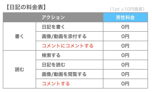 ハッピーメールの日記料金表