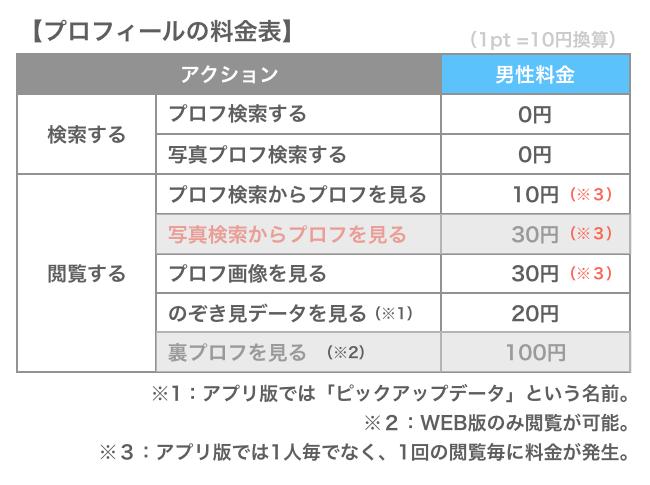 PCMAXのプロフィール料金表