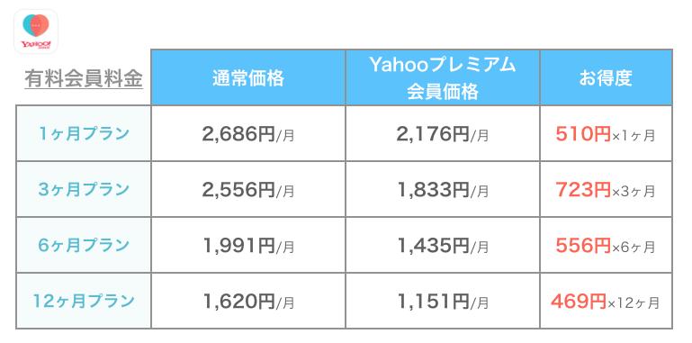 Yahooパートナー有料会員料金