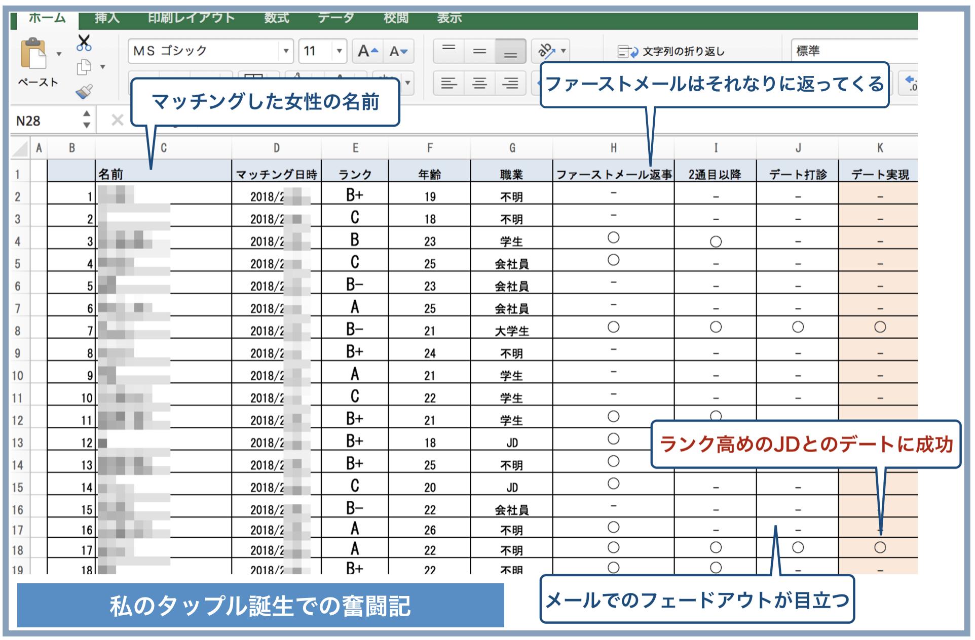 マッチングアプリの検証結果エクセルまとめ