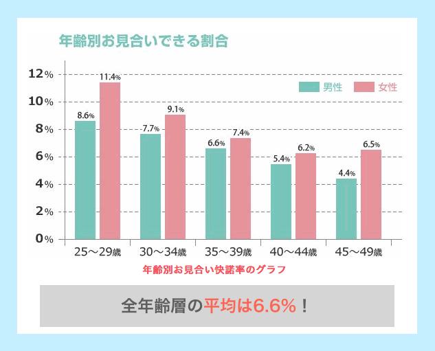 IBJの「婚活総研」のデータ