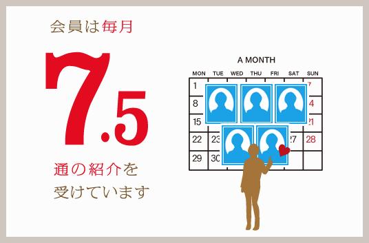 パートナーエージェントの毎月の紹介人数