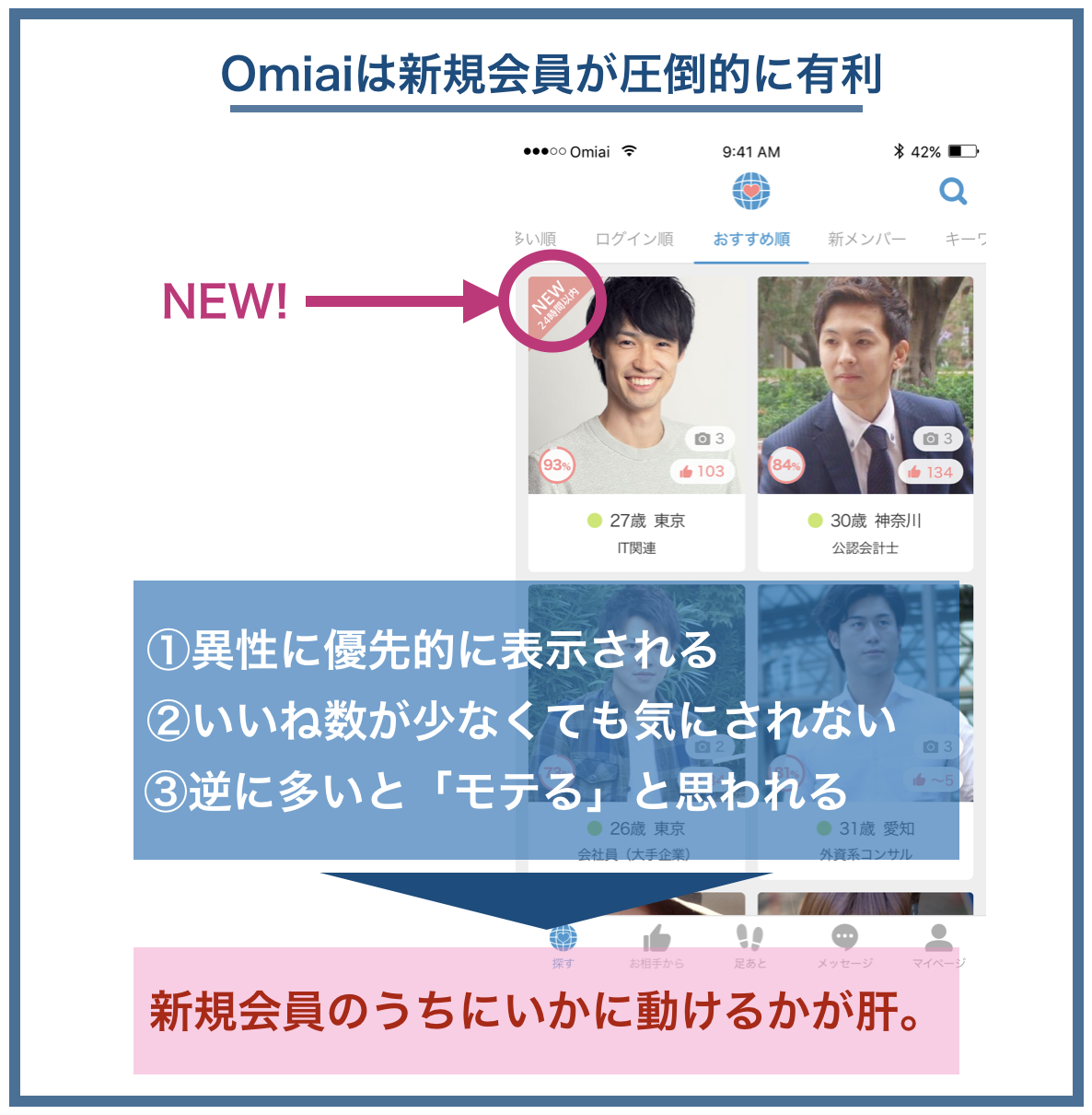 Omiaiは新規会員が圧倒的に有利