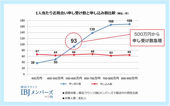 IBJの婚活に関する「申し込み数(赤線)に対し申し受け数(青線)が、年収500万円以上から一気に増えることを示したデータ」