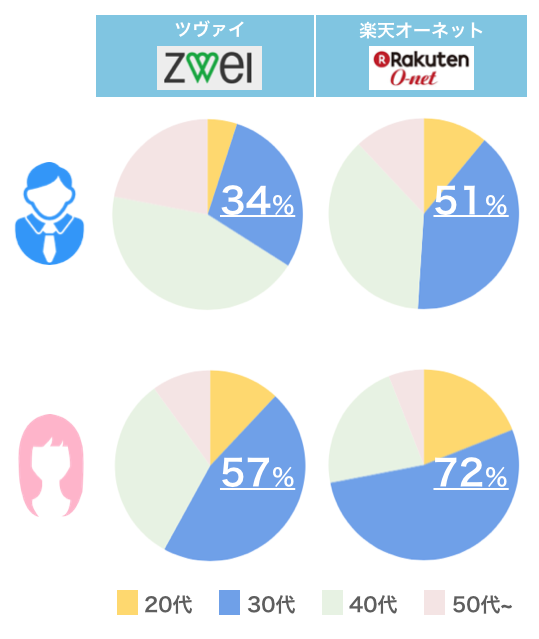 ツヴァイと楽天オーネットの年齢層の比較