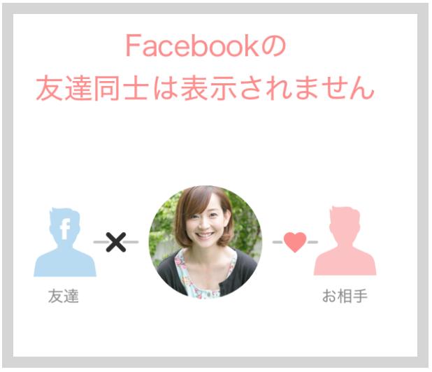 OmiaiのFacebook上の友達同士がお互いに表示されない仕組み
