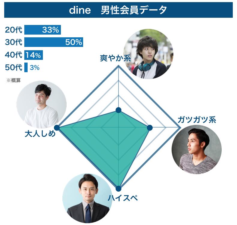 dineの男性会員データ