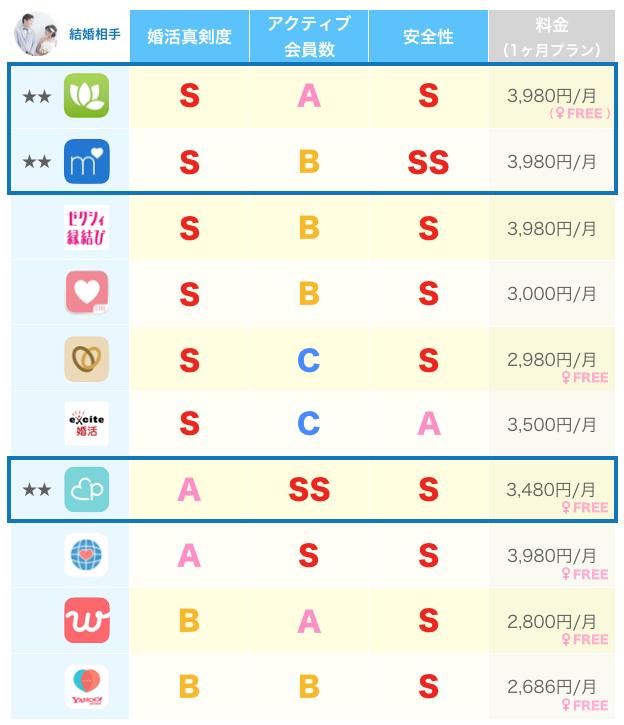 マッチングアプリの性質比較