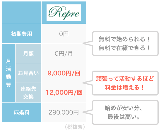 Repreの料金例