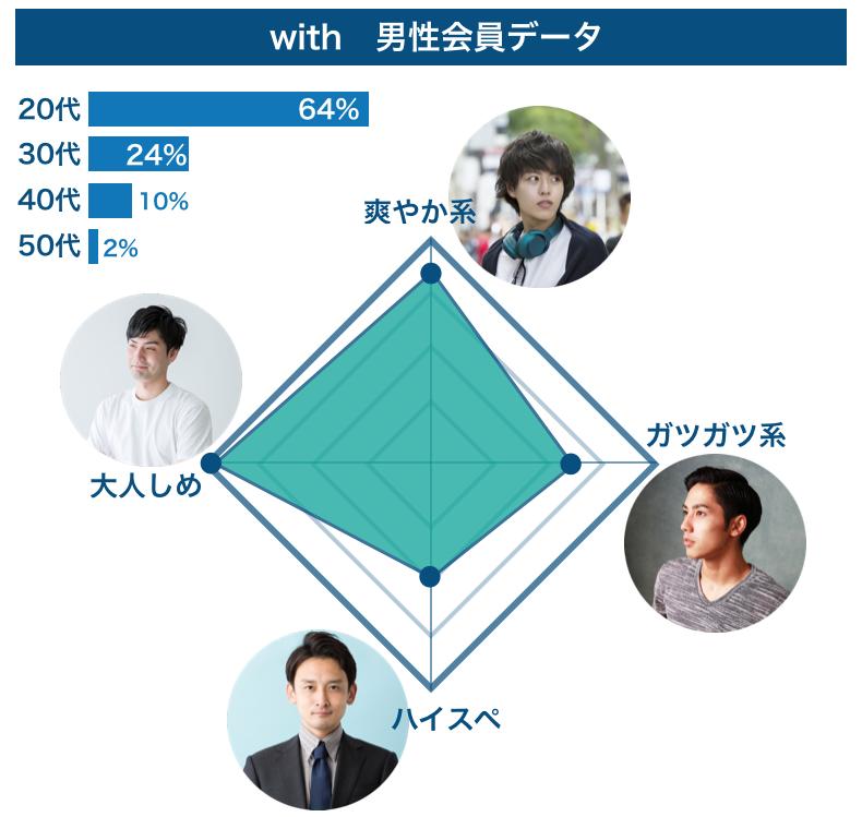 マッチングアプリ「with」の男性会員データ