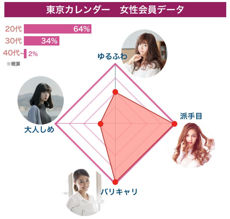東京カレンダー「女性会員データ」