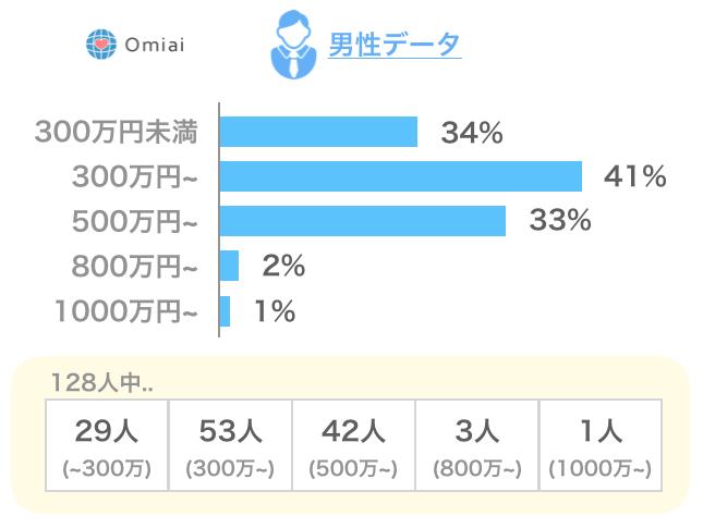Omiaiの男性会員データ