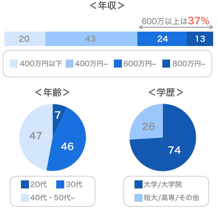 パートナーエージェントの男性会員データ