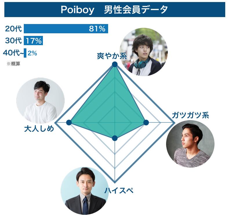 Poiboyの男性会員データ
