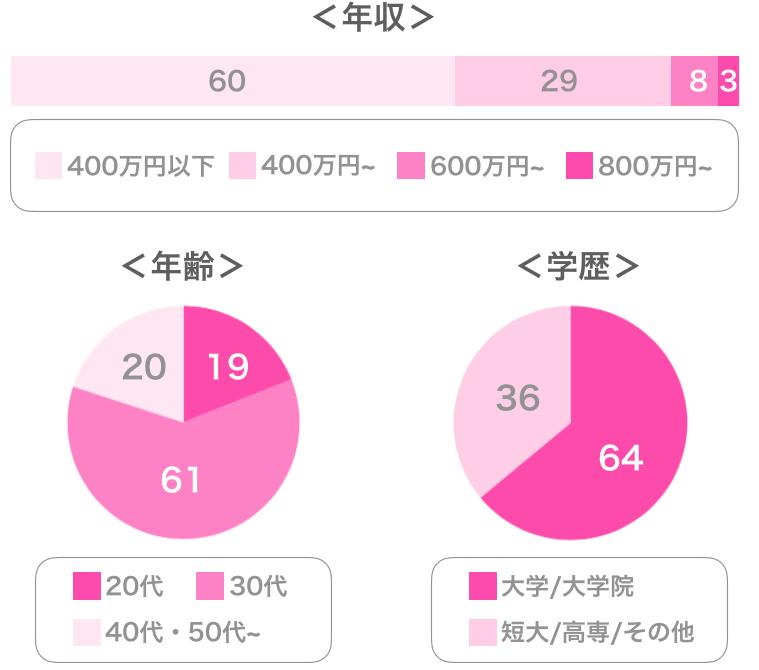 パートナーエージェントの女性会員データ