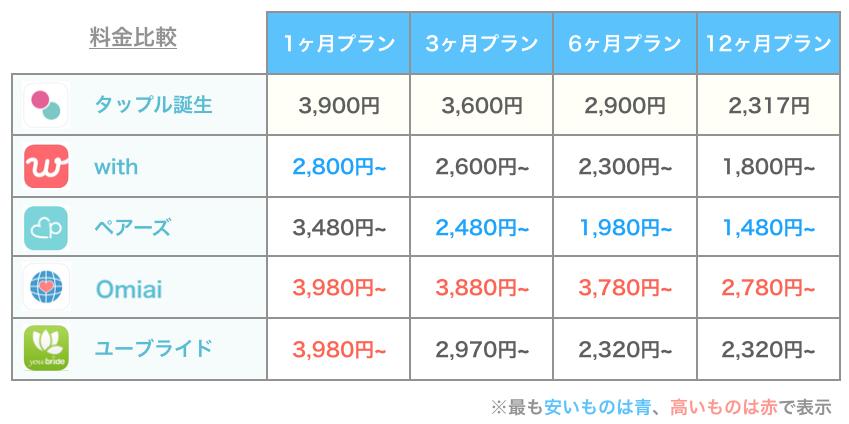 タップルと他アプリの料金比較