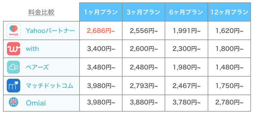 Yahooパートナーと他アプリの料金比較