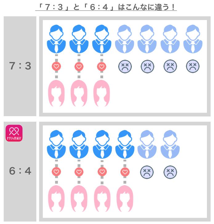 他のアプリとゼクシィ恋結びの男女比の比較