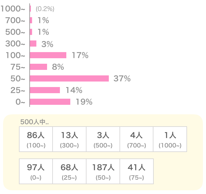ペアーズの女性会員の平均いいね数