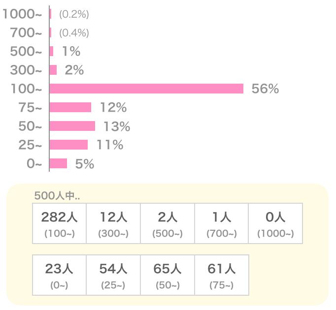 Omiaiの女性会員の平均いいね数
