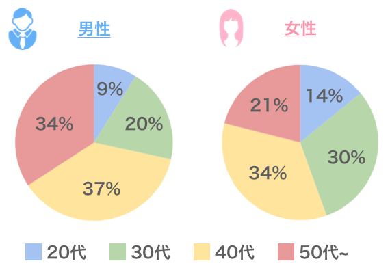 Yahooパートナーの男女割合