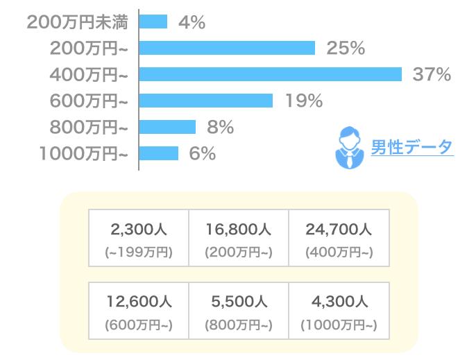 Yahooパートナーの男性会員データ