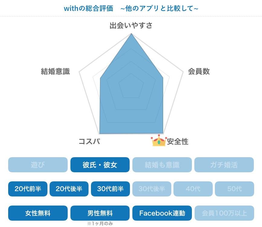 マッチングアプリ「with」の評価