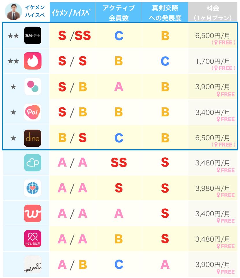 イケメン/ハイスペが多いとよく名の上がるマッチングアプリ10個