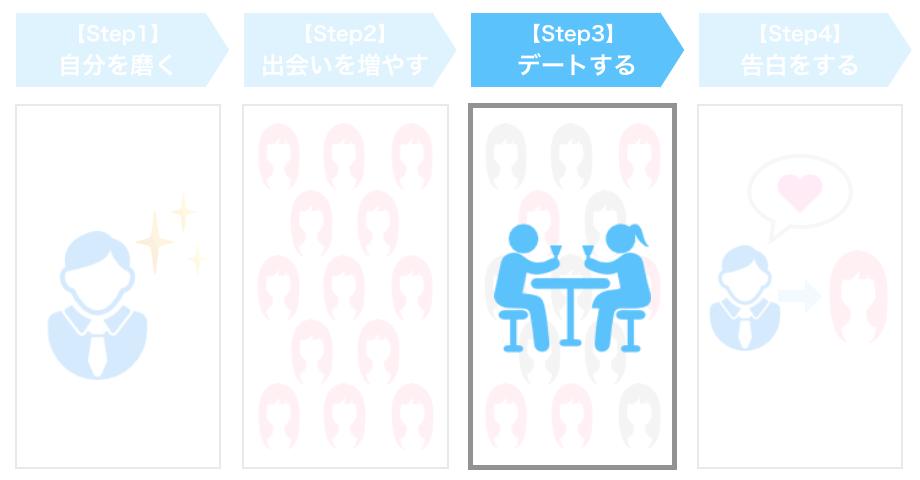 STEP3. 「デートをする/デートテクニックを磨く」