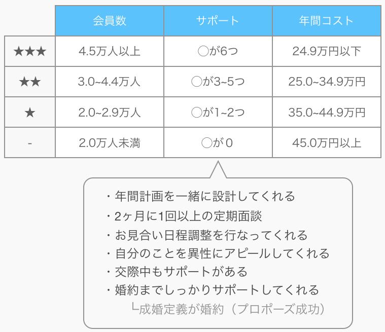 表の評価基準