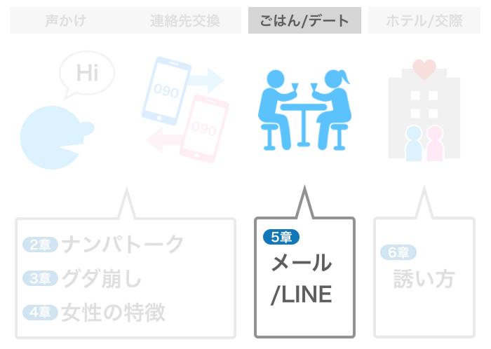 5章「メール/LINE」