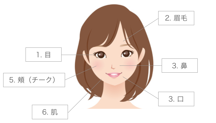 女性の顔の6つのパーツ