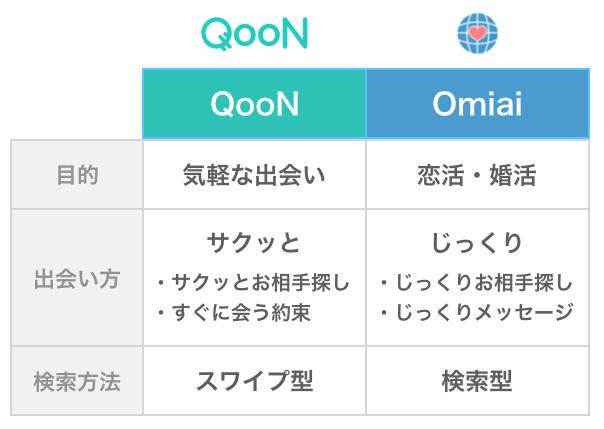 クーンとOmiaiの比較