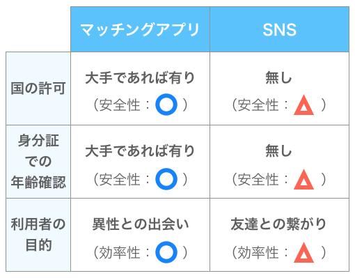 マッチングアプリとSNSの比較