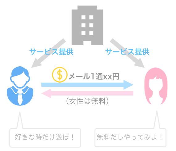 課金制マッチングアプリの紹介