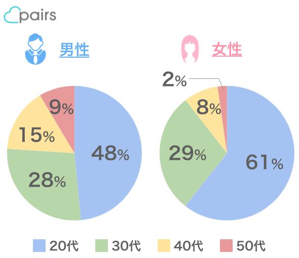 ペアーズの会員の年齢構成比